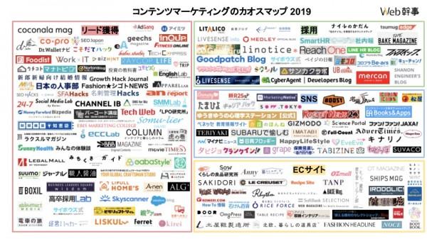 【2019年版】主要コンテンツマーケティング カオスマップ