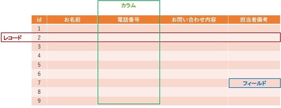 用語集_データベース_テーブルの要素