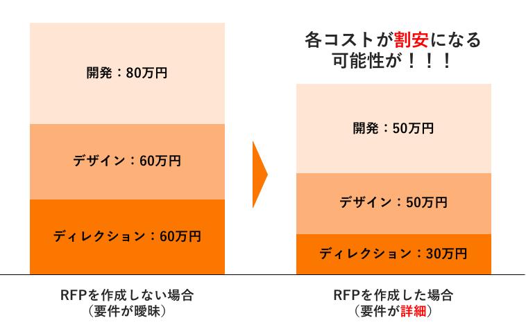 RFP(提案依頼書)で見積もりが安くなる