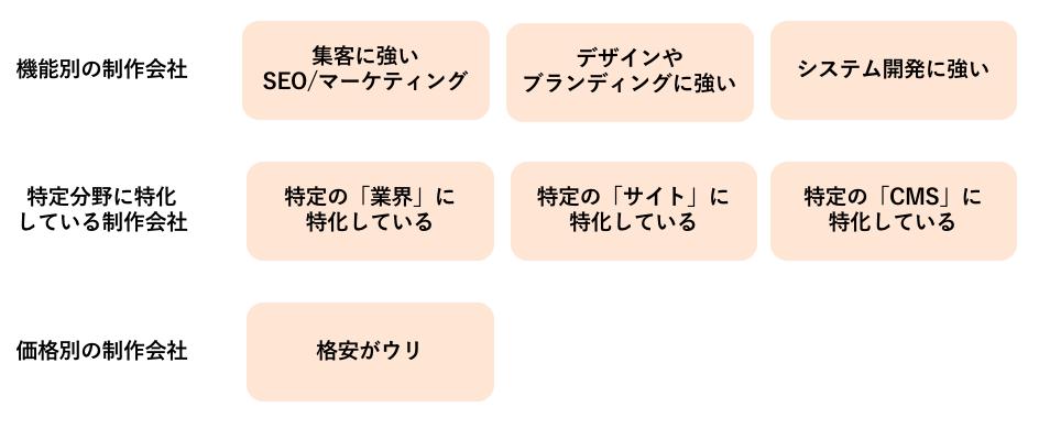 ホームページ制作会社の種類1