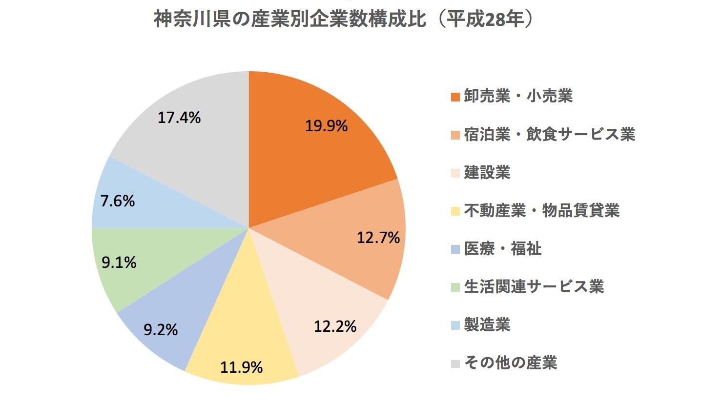 神奈川県の産業別企業数構成比