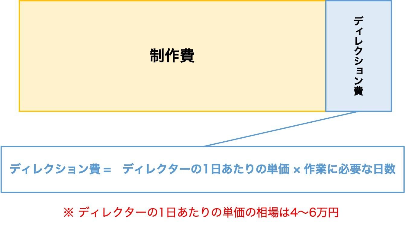 ディレクション費の算出方法_作業が必要な日数に応じて変動するパターン