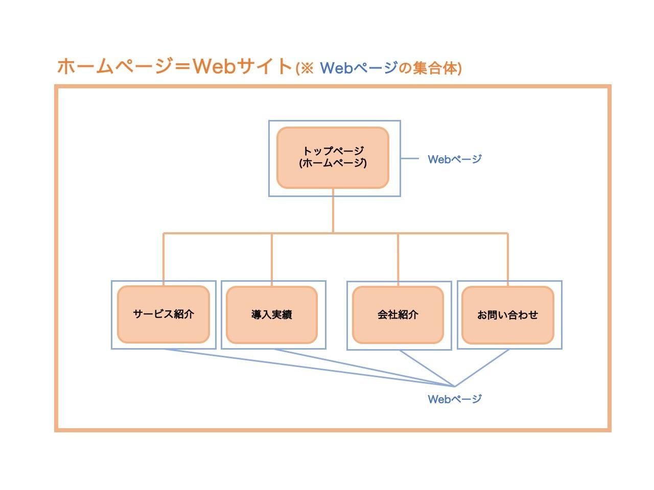 サービス 日本 ウェブ