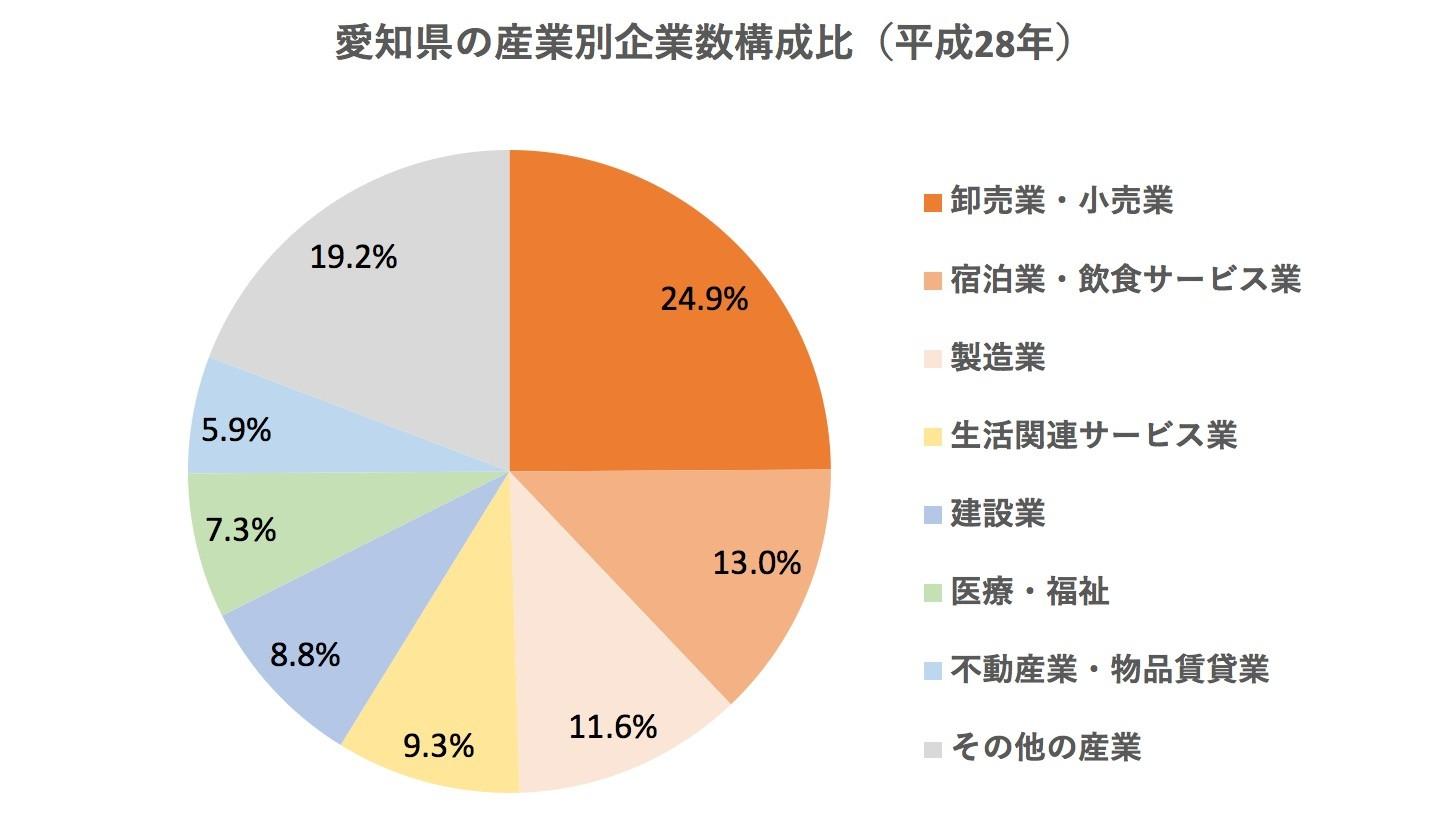 愛知県の産業別企業数構成比