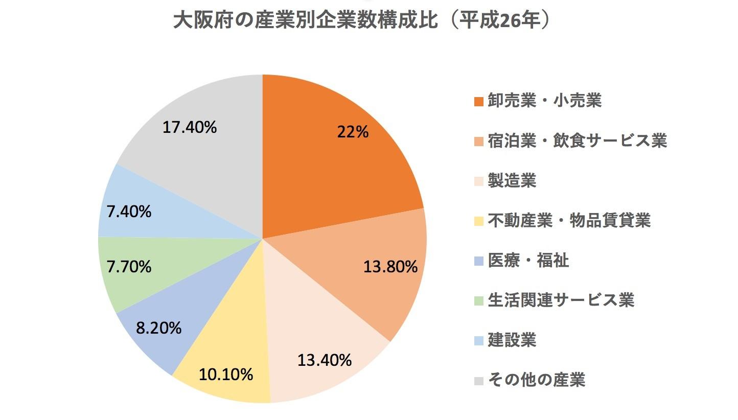 大阪府の産業別企業数構成比