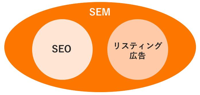 SEMの定義