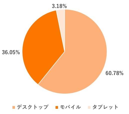 Web幹事のデバイス比率