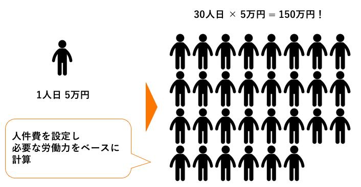 価格設定の方法_人日計算ベース