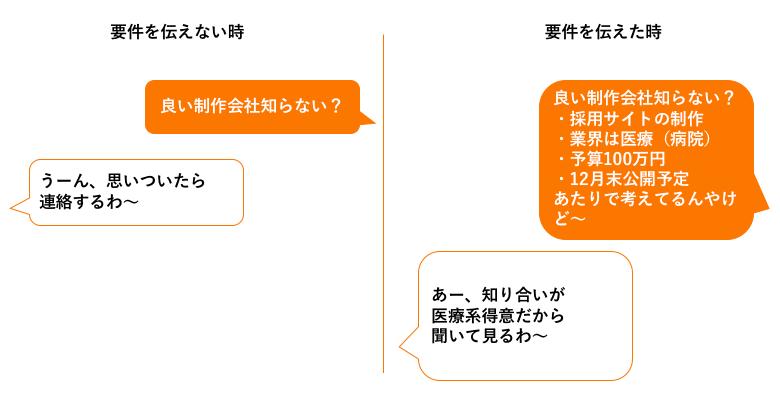 ホームページ制作会社の探し方_紹介