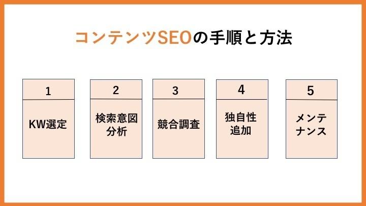 コンテンツSEOの手順と方法