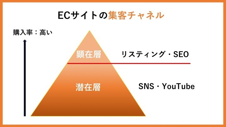 ECサイトの集客チャネル