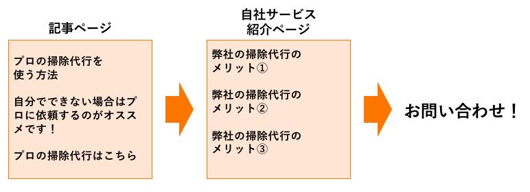 オウンドメディアのコンバージョン導線の例