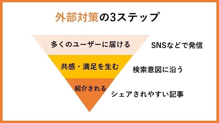 外部対策の3ステップ