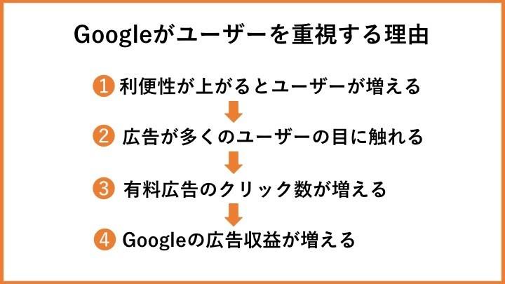Googleがユーザーを重視する理由