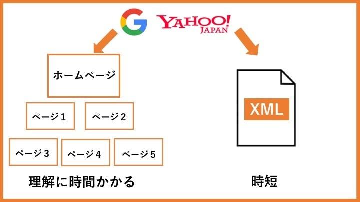 XMLサイトマップを作成する