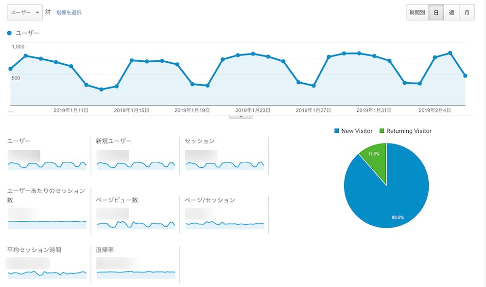 Web幹事_GoogleAnalytics_滞在時間や直帰率