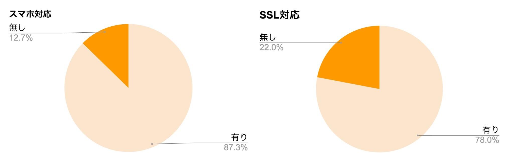 Web制作会社のスマホ対応とSSL対応
