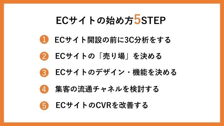 ECサイトの始め方5STEP