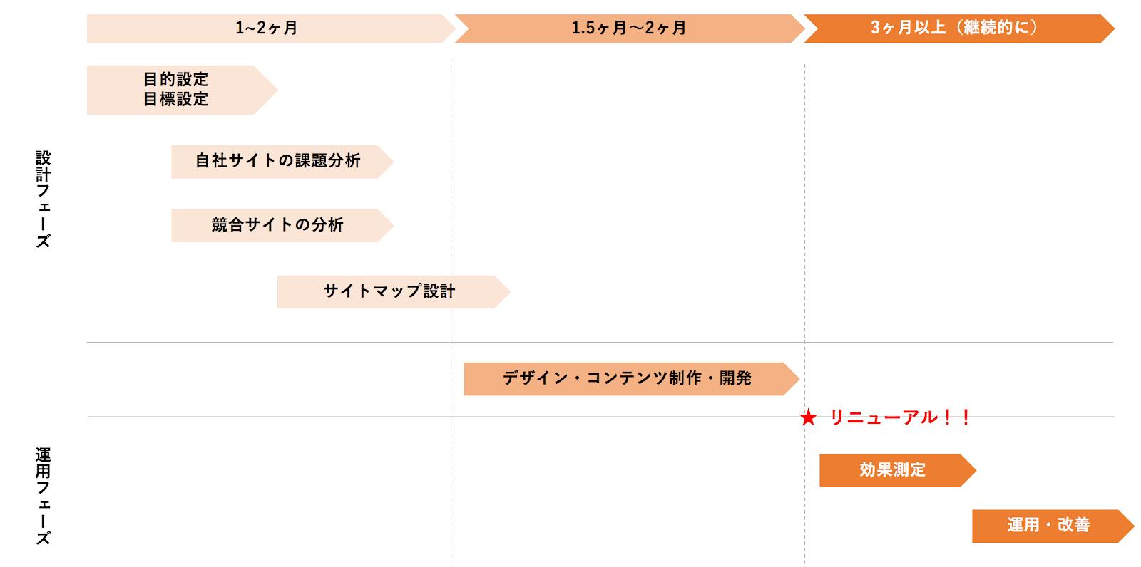 企画から運用までのサイトリニューアルの手順