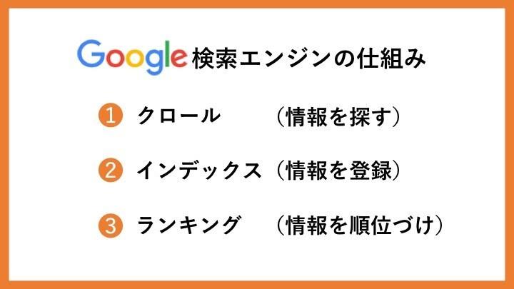 Google検索エンジンの仕組み
