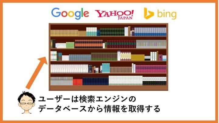 Google検索エンジンの仕組みと上位表示される要素を解説!【SEO対策 ...