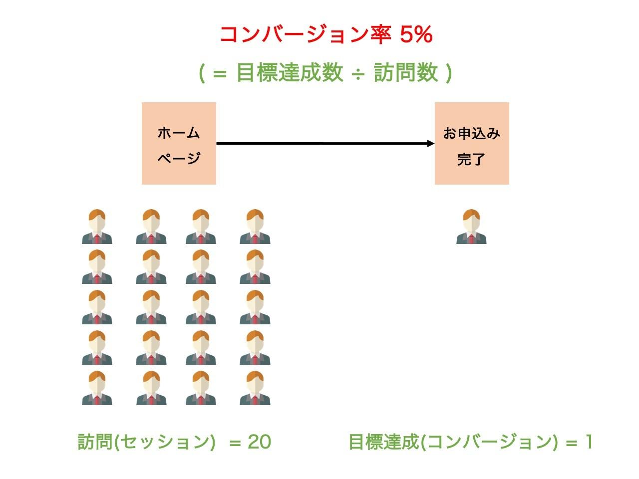 コンバージョン率の概念説明