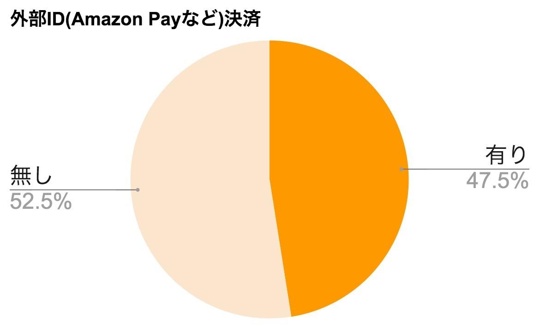 外部ID(Amazon Payなど)決済