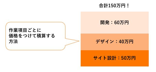 価格設定の方法_作業項目ベース