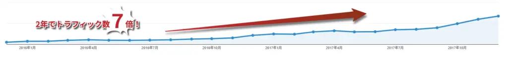 自然検索経由の流入が7倍増加