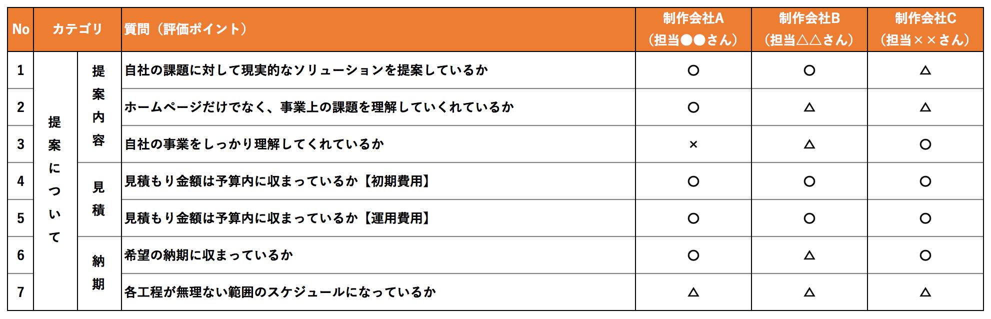 ホームページ制作会社の選び方_提案の評価