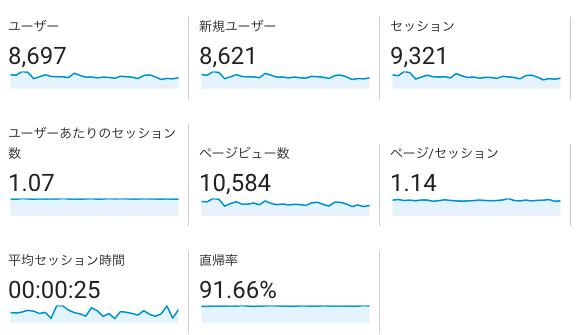 日用品_GoogleAnalytics