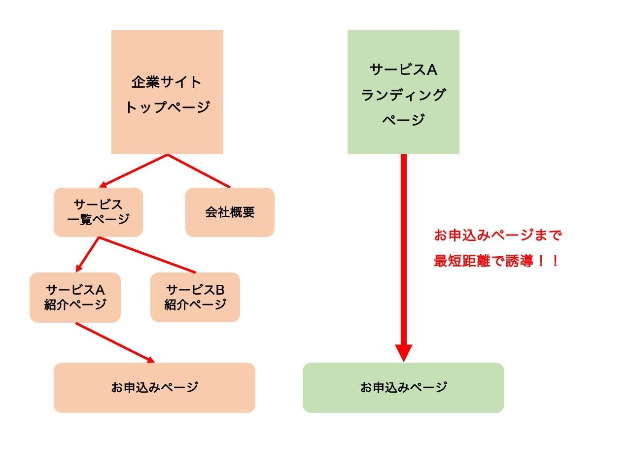 コーポレートサイトとランディングページとの比較図