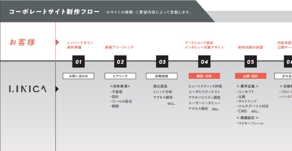 株式会社LINICAインタビュー4
