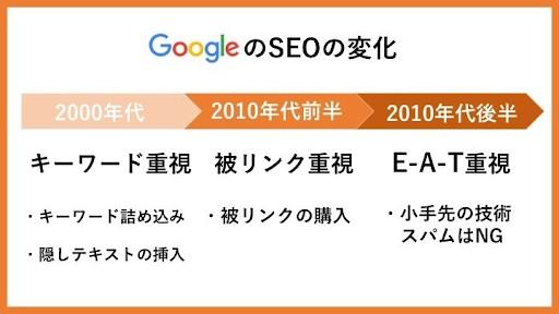 Google SEOの変化