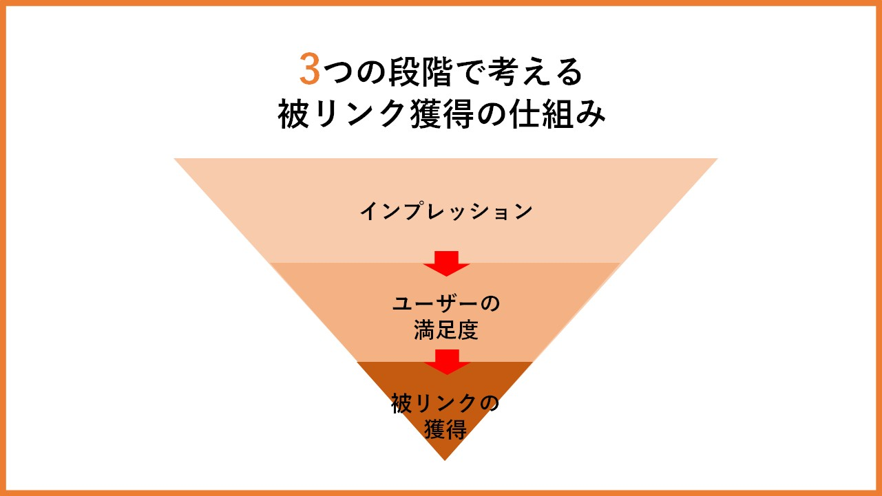 3つの段階で考える被リンク獲得の仕組み