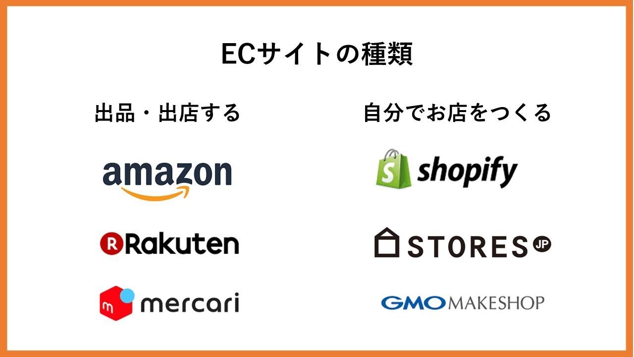 ECサイトの種類