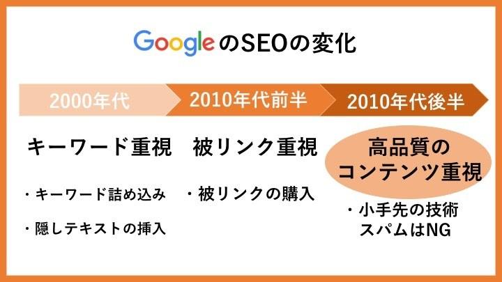 GoogleのSEOの変化
