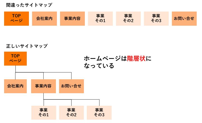 サイトマップ(サイト構成図)とは?