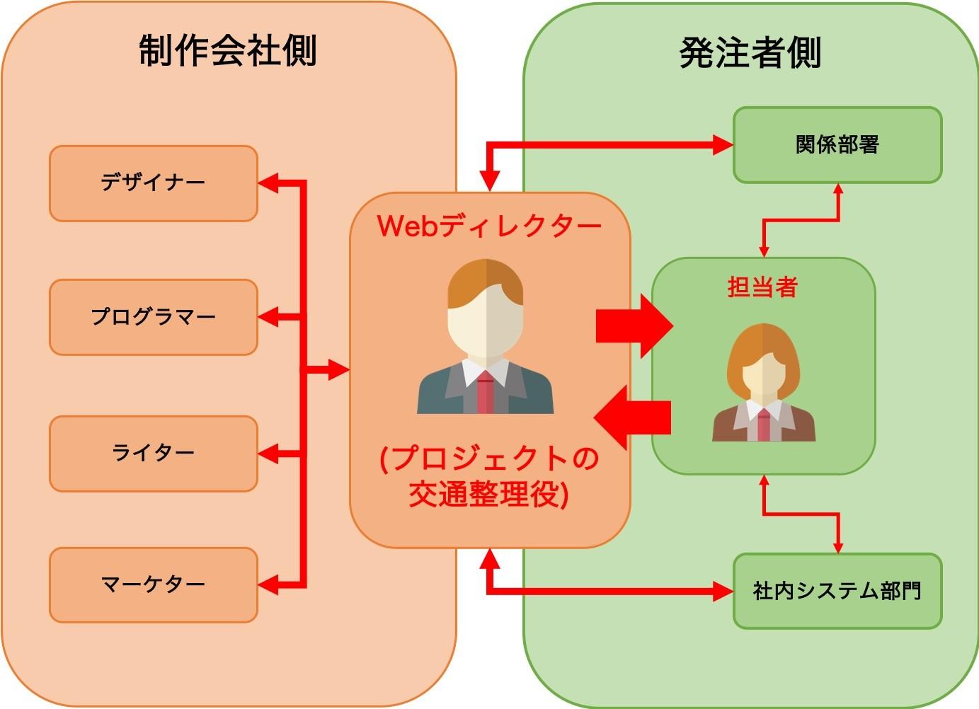 プロジェクトにおけるWebディレクターの役割