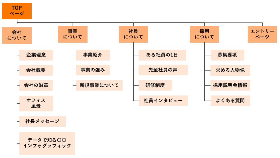 構成図としてのサイトマップ