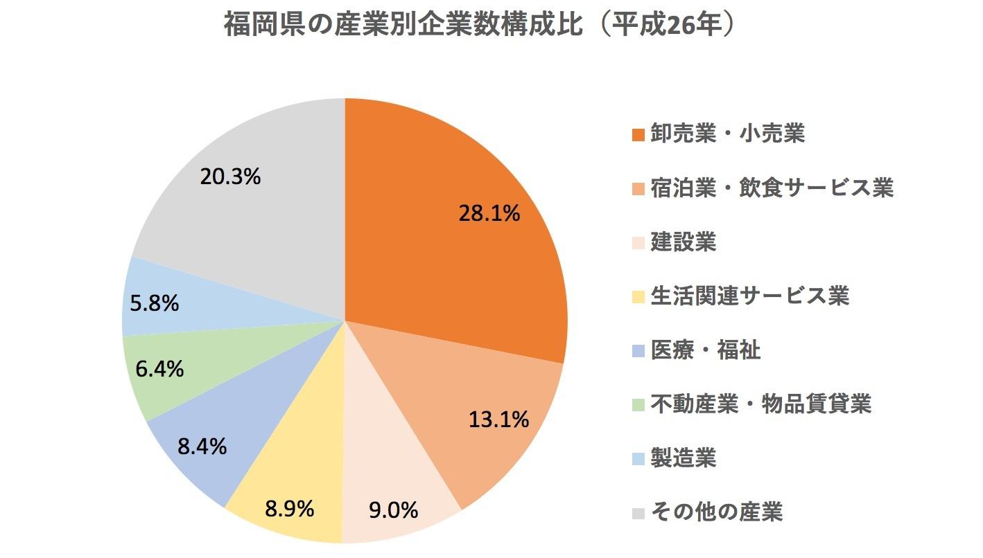 福岡県の産業別企業数構成比